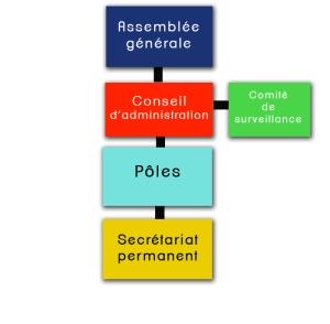 Organigramme_RENAPESS_petit_WEB